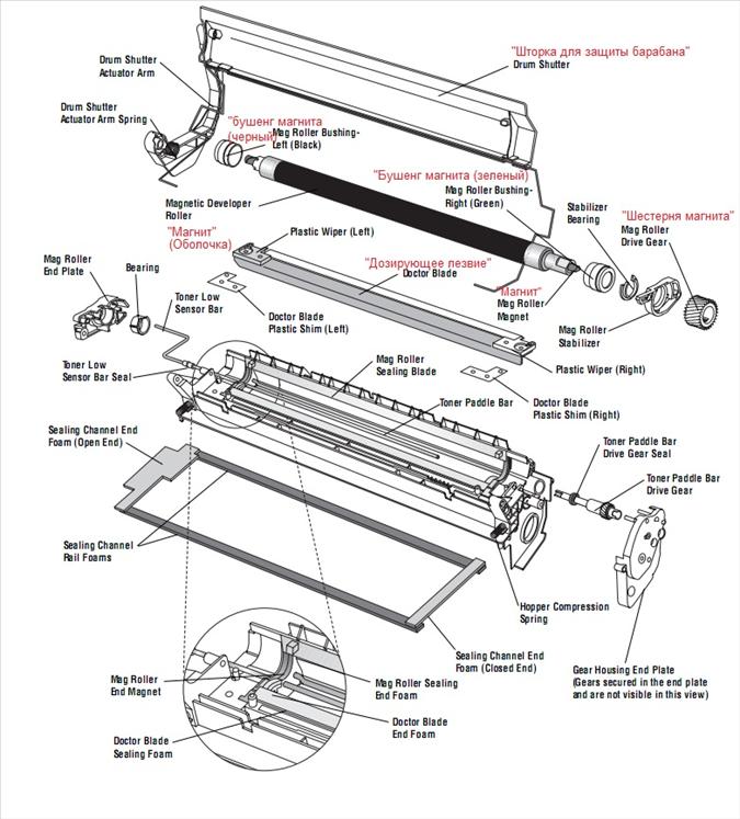Заправка картриджа hp 96A